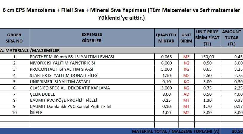 6 cm Eps Mantolama Yapılması - Malzeme