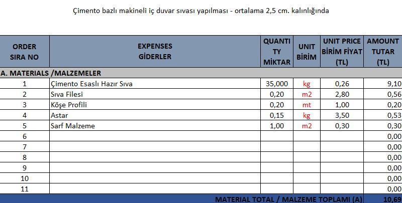 Çimento Esaslı Hazır Makine Sıvası Birim Fiyat Analizi - Malzeme
