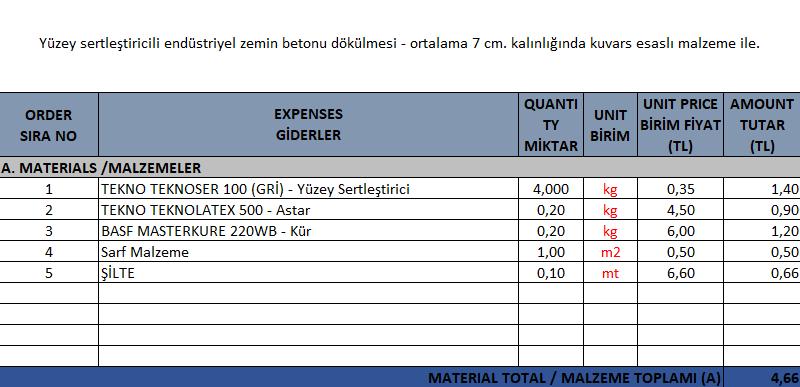 Endüstriyel (Yüzey Sertleştiricili) Şap Birim Fiyat Analizi - Malzeme