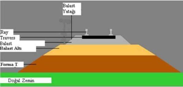 Demiryolu balastlı üst yapı
