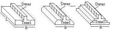 Duvar altı temellerin düşey kesitleri