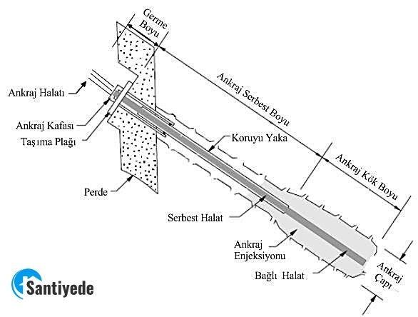 Öngermeli Ankrajlı Perde ile Desteklenmiş Kazı