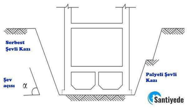 Şevli kazı tekniği ile temel çukuru kazısı