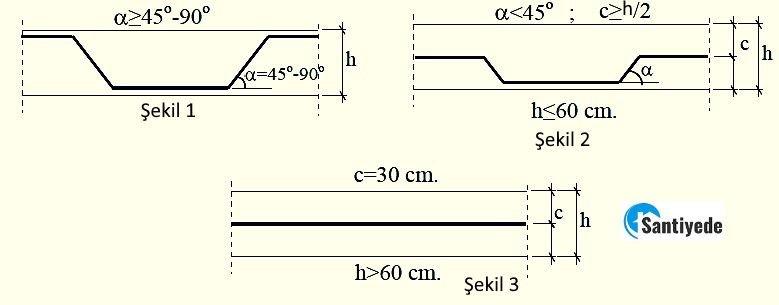 TS500 de konum II ye giren çubuklar