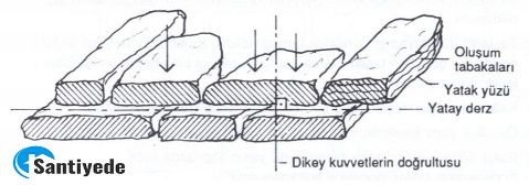 Taş duvar yatak yüzleri ve tabakaları yatay konulmalıdır