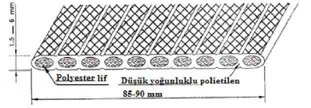 Lineer tek yönlü geosentetik donatı enkesiti