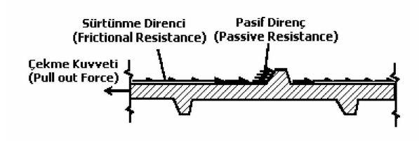 Yüksek aderanslı çelik şeritlerin çalışma prensipi