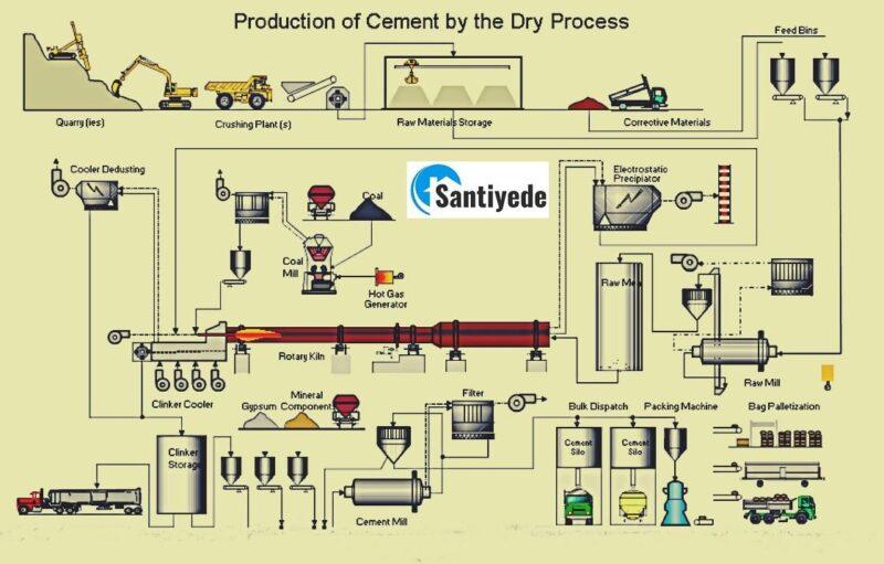 Çimento üretim aşamaları