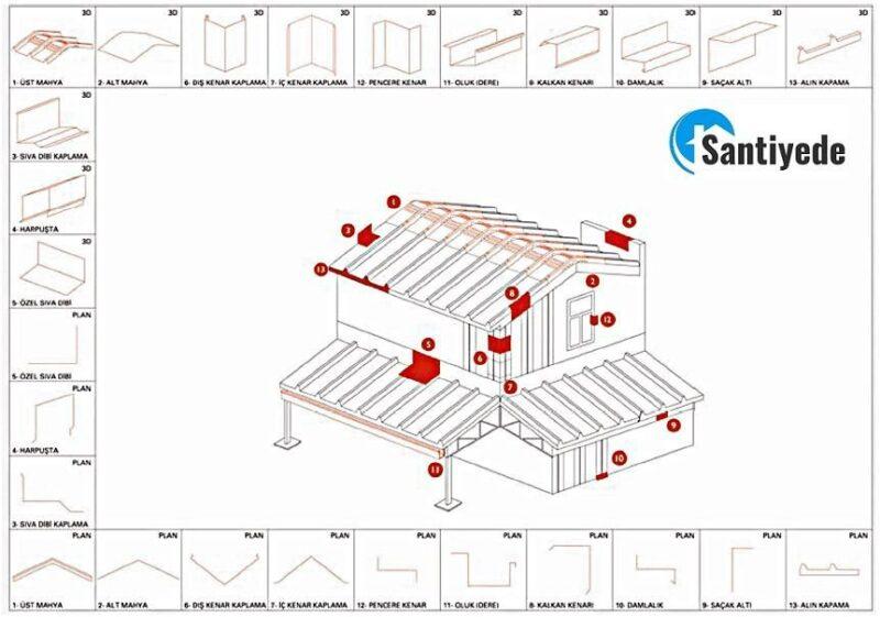 sandviç panel aksesuarları