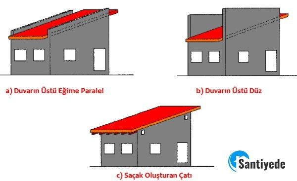 Duvar üstü çatı uygulama biçimleri