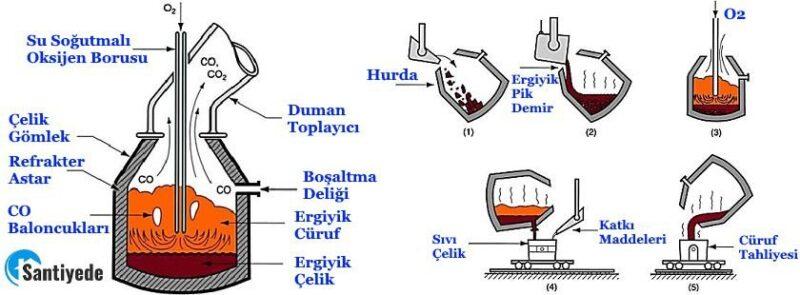 Oksijen Üfleme Yöntemi ile çeliğin üretimi