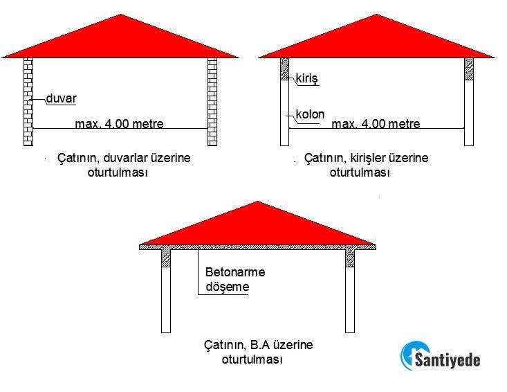 çatının duvar kiriş betonarmeye oturtulması