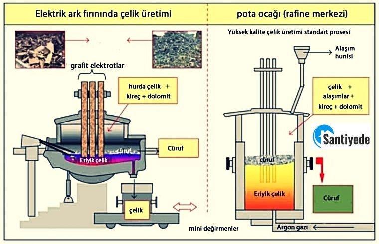 elektrik ark yöntemi ile çeliğin üretimi