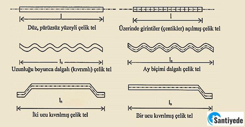 Çelik lif türleri